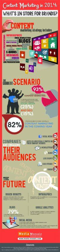 ¿Qué se divisa en el futuro del marketing de contenidos?