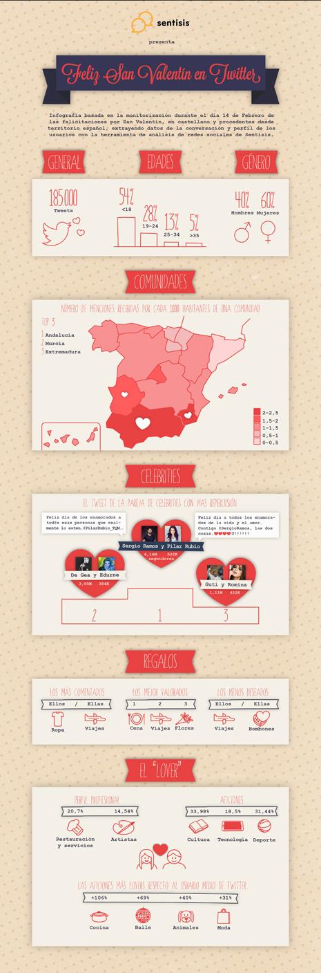 infografi?a san valenti?n