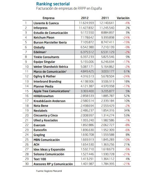 ranking sectorial RRPP facturación1