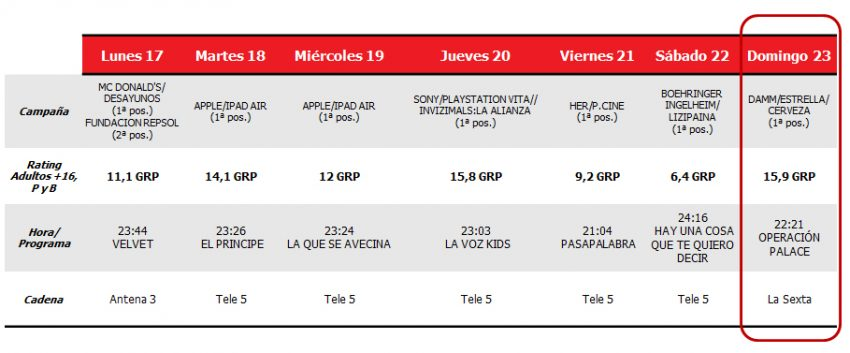 La #OperaciónPalace de Évole le da a La Sexta el mejor rating publicitario de la semana