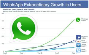 19.000 millones de dólares por WhatsApp: ¿ha perdido Facebook la cabeza o ha hecho la jugada de su vida?