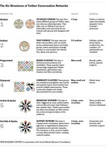 En Twitter nuestras conversaciones se ajustan casi siempre a estos 6 patrones