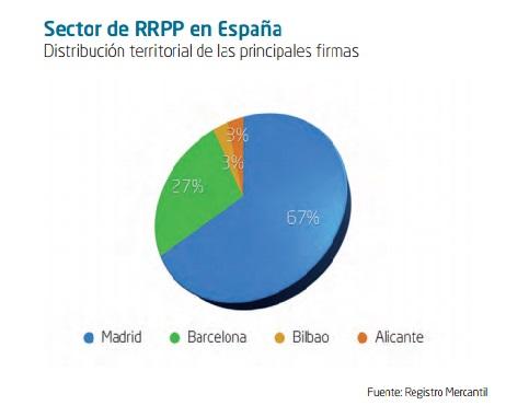 ubicacion RRPP