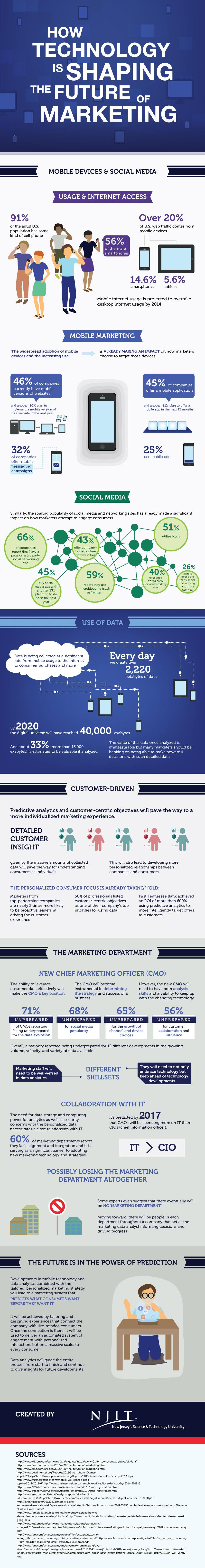1395076175-win-marketing-scrap-marketing-department-hire-data-geek-infographic