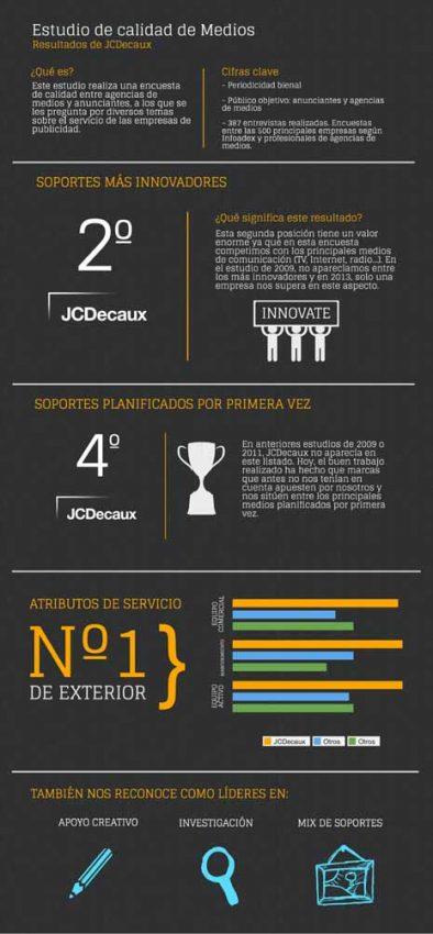 JCDecaux, una de las empresas más innovadoras entre todos los medios de España
