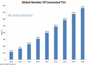 En 2018 habrá 759 millones de TVs conectadas en todo el mundo, el doble que actualmente