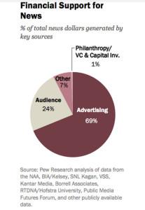 Los medios online demandan más periodistas pero no se engañen, el dinero sigue sin llegar