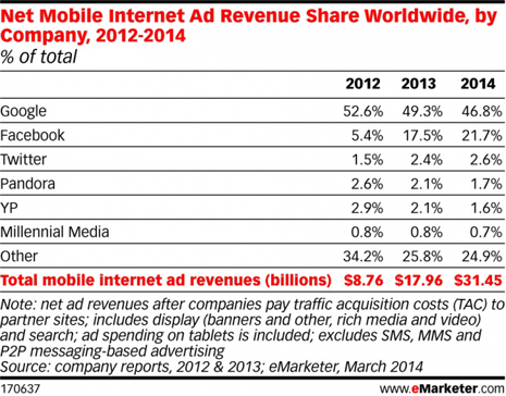 eMarketer_Net_Mobile_Internet_Ad_Revenue_Share_Worldwide_by_Company