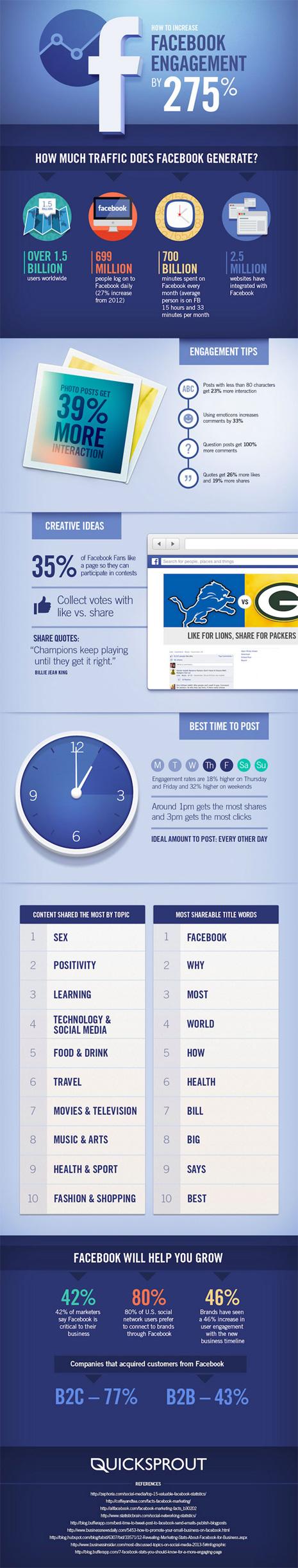 ¿Quiere incrementar el engagement de su marca en Facebook en un 275%? Siga estos 8 consejos