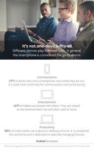 Radiografiando al nuevo consumidor multidispositivo