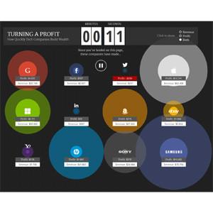 Esta infografía interactiva pone al descubierto cuánto ganan Apple, Google y Microsoft por segundo