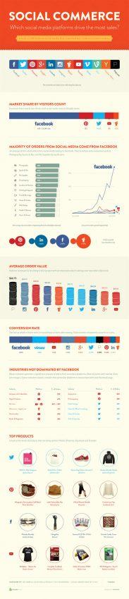 Así saca tajada el e-commerce de las redes sociales