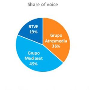 El impacto social de la televisión aumentó un 12% en febrero con Mediaset como grupo líder
