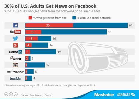 redes sociales noticias