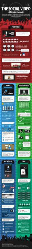 Todo lo que siempre quiso saber sobre el social video marketing (pero no se atrevía a preguntar)