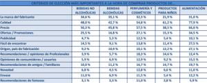 Los hábitos de compra de los españoles, a examen por AIMC: