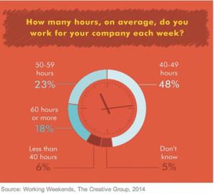 El 62% de los ejecutivos de marketing y publicidad no desconecta del trabajo ni los fines de semana