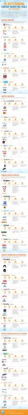 25 herramientas para dar a su marketing de contenidos el