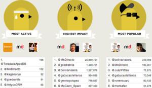 The Future of Advertising triunfa en Twitter con cerca de 35 millones de impactos