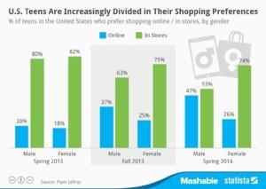 El 74% de los jóvenes prefiere una tarde de tiendas antes que comprar por internet