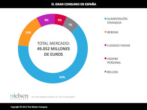 En 2013, los españoles gastaron casi 50.000 millones de euros en productos de gran consumo
