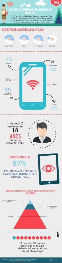 La mitad de los menores españoles tiene un smartphone