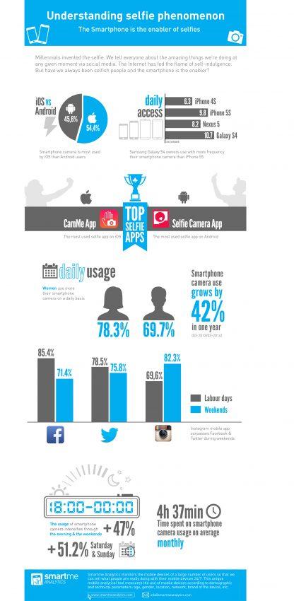Las obsesión de los millennials por las selfies a golpe de infografía