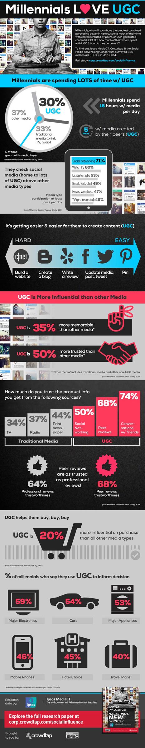 Millennials-Heart-UGC-Infographic