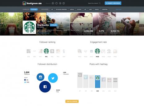 Statigram-Index-Starbucks-520x382