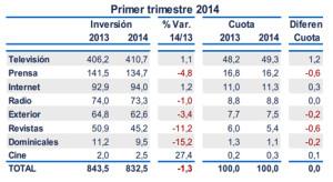 La inversión publicitaria cae un 1,3% a la espera de que este descenso empiece a tocar fondo, según i2p