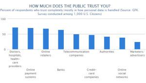 Los 'marketeros', los que menos protegen los datos personales según los internautas