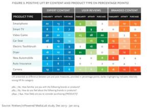 Contenido de marcas, de expertos y de usuarios, ¿cuál influye más en nuestras decisiones?
