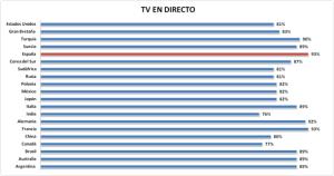 El 93% de los españoles sigue prefiriendo la TV para ver programas en directo, según IPSOS