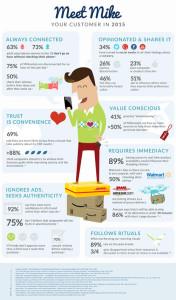 Le presentamos al consumidor del futuro: ¿está su marca preparada para convertirse en su mejor amiga?