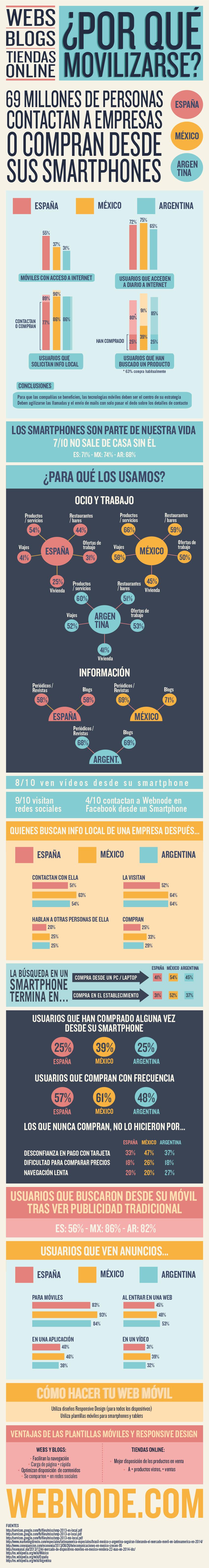 7 de cada 10 usuarios no sale de casa sin su smartphone. ¿A qué espera para adaptarse al universo móvil?