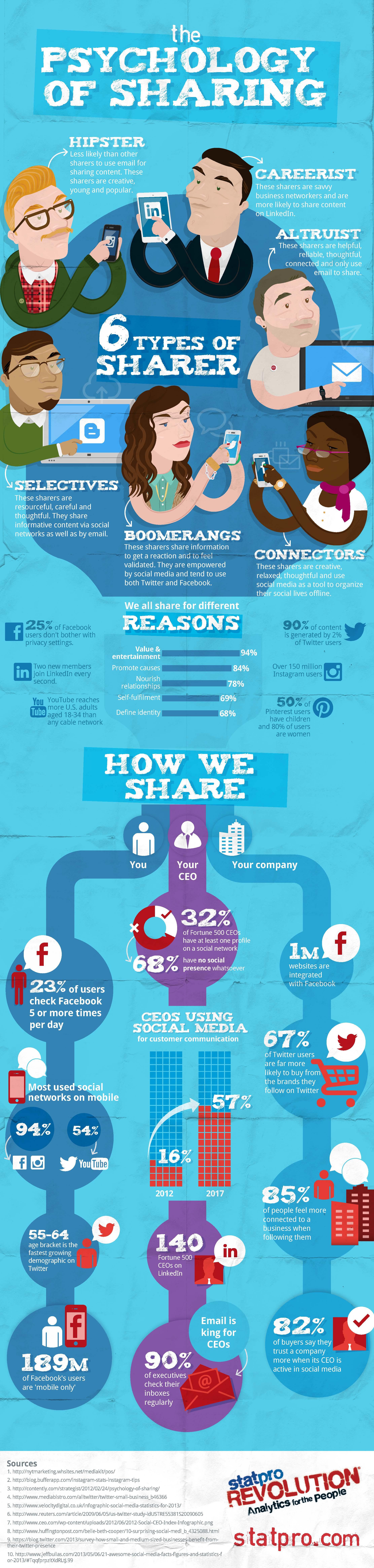 Hay 6 tipos de usuarios que comparten contenido en la red, ¿con cuál se identifica más?