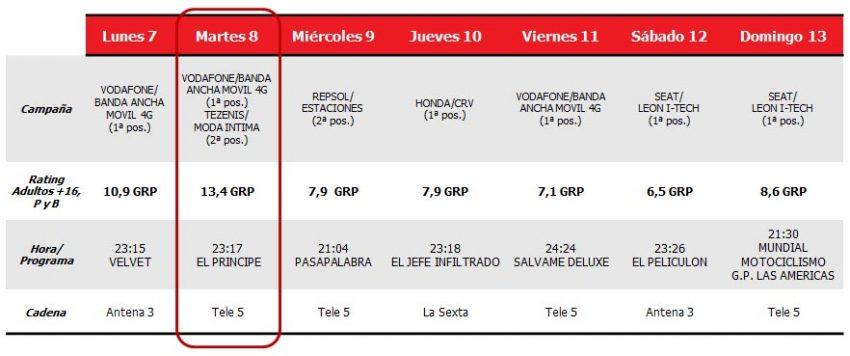 El Príncipe sigue dándole a Telecinco el mejor rating publicitario de la semana