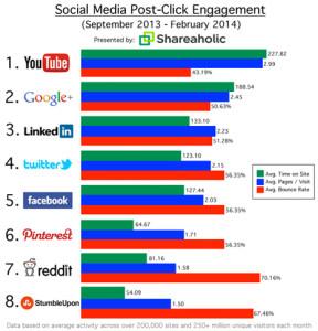 ¿Sirve YouTube sólo para ver vídeos de gatos? Sus usuarios tienen más engagement que los de Facebook y Twitter