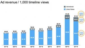 Twitter mete el turbo a sus ingresos publicitarios, pero su crecimiento continúa