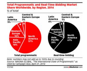 La compra programática espera un crecimiento masivo en Brasil a lo largo de los dos próximos años
