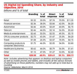 La publicidad de respuesta directa, la mayor inversión de los marketeros en el ámbito digital
