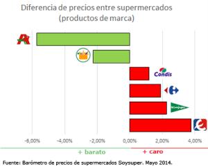 Alcampo se sitúa como el supermercado online más barato de España