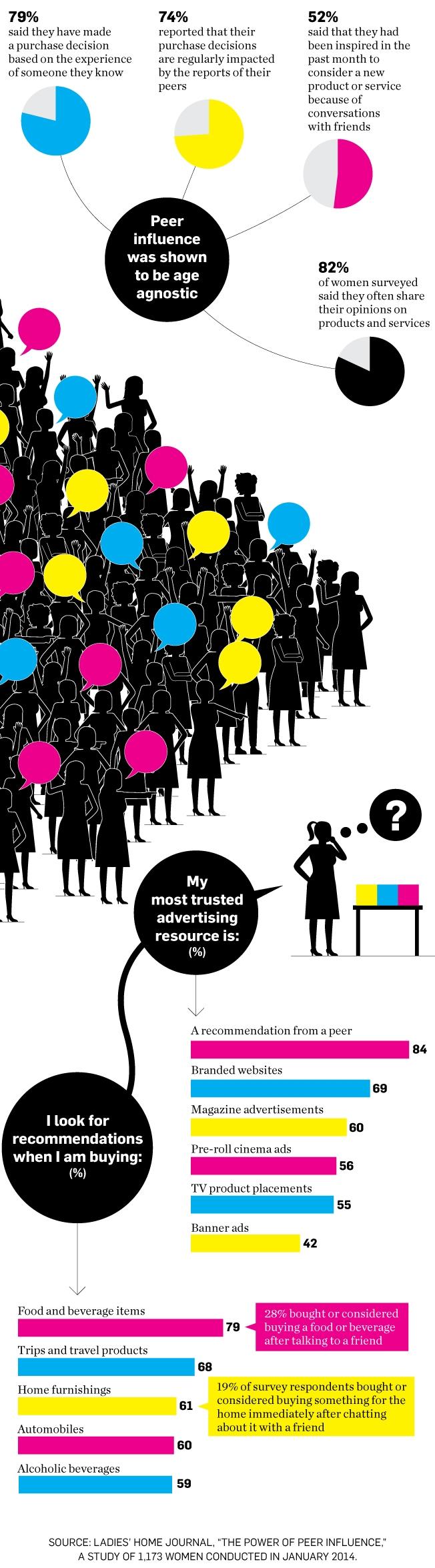 Las mujeres, fieles a ellas mismas, consideran sus opiniones la publicidad más creíble