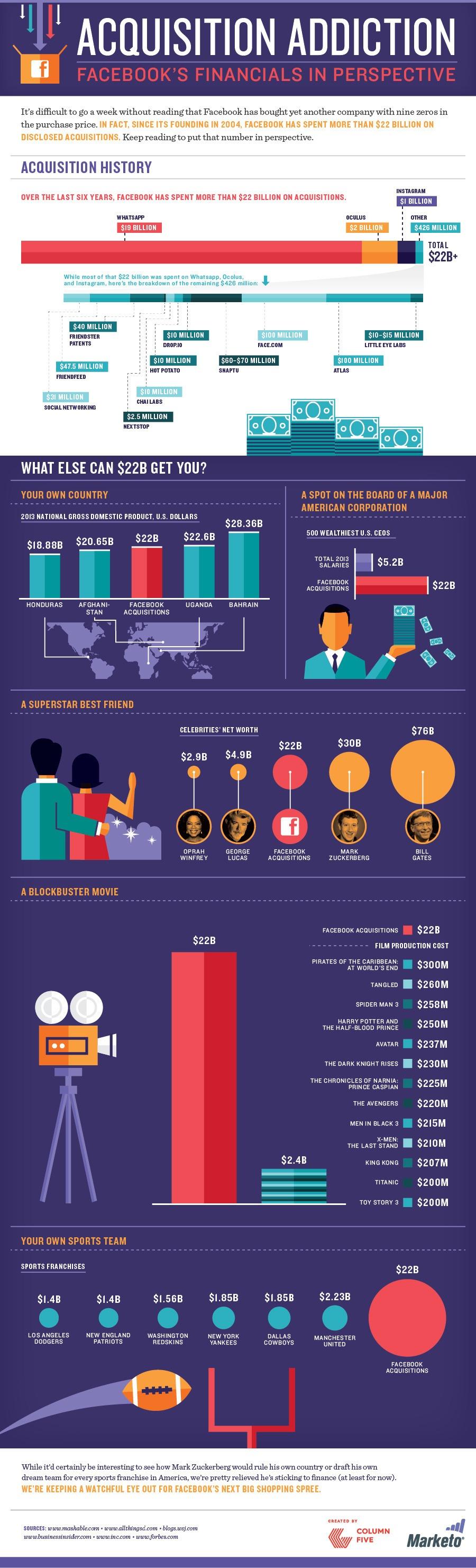 22.000 millones de dólares, la inigualable cifra de las compras de Zuckerberg, en una infografía