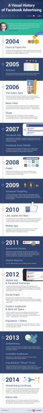 La historia de amor entre Facebook y la publicidad en una infografía muy