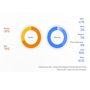 Hombres y blancos, así es el perfil mayoritario de los trabajadores de Google