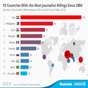 ¿Cuáles son los países más peligrosos para ejercer el periodismo?