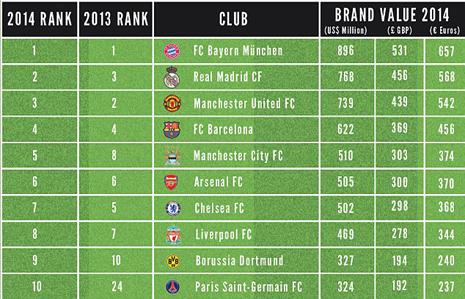 ranking equipos fútbol