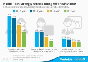 La tecnología móvil mata la productividad laboral: el 37% de los millennials trabaja horas extra por su culpa