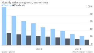 Twitter tiene un problema, pero no es de crecimiento, es de percepción